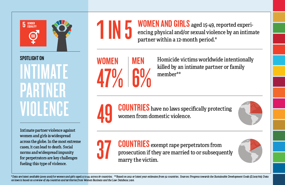 infographic-spotlight-sdg5-data-card-violence-front.png